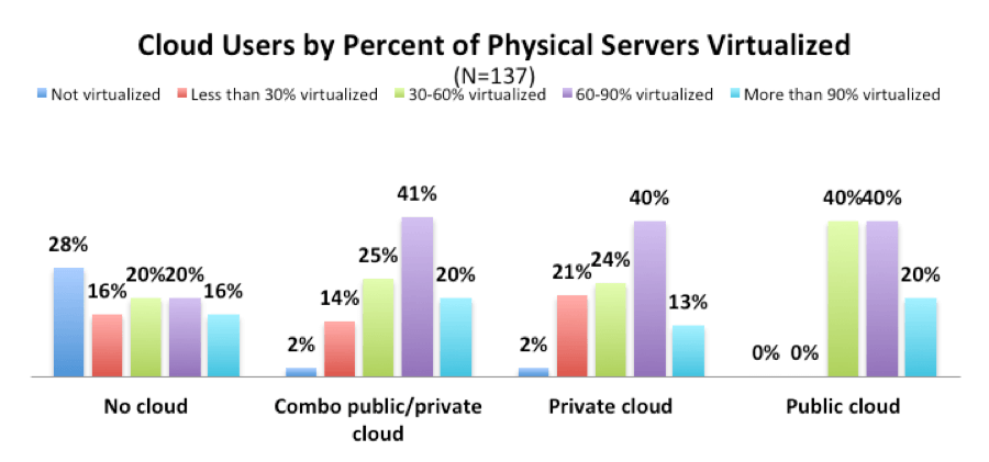 VMTurbo Webinar Poll - Cloud Users by Percent of Physical Servers Virtualized