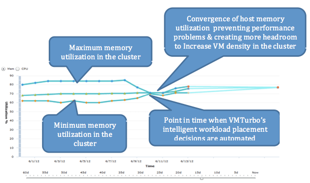 VMTurbo report showing memory convergence in six-node cluster running DRS