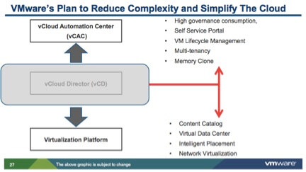 VMTurbo fills in a number of key gaps in the VMware vCloud suite