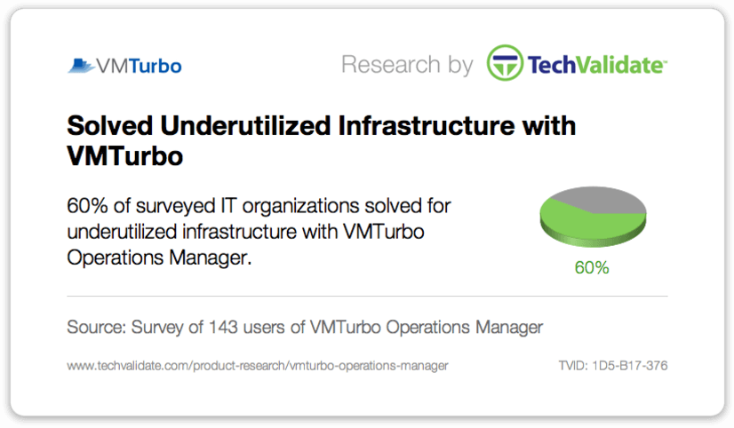 Solve Underutilized Infrastructure with VMTurbo