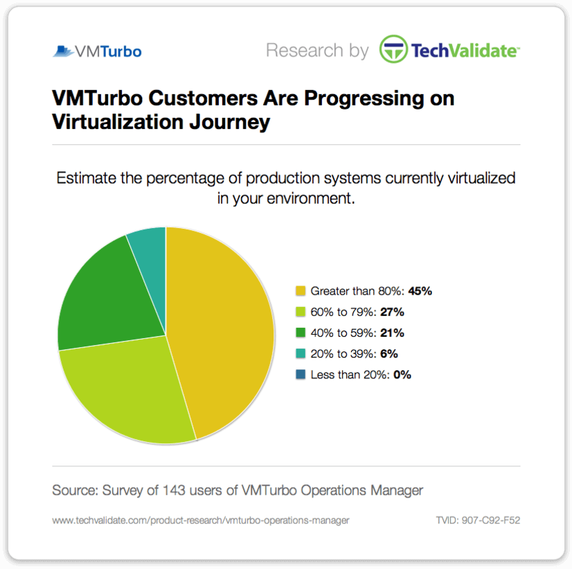 VMTurbo Customers are Progressing on Virtualization Journey