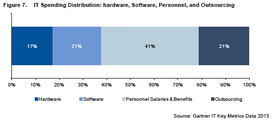 Gartner Key IT Metrics 2013 - IT Personel/Operations Staff