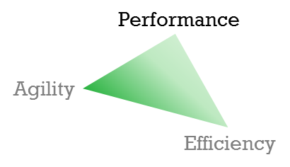 Triangle: Performance