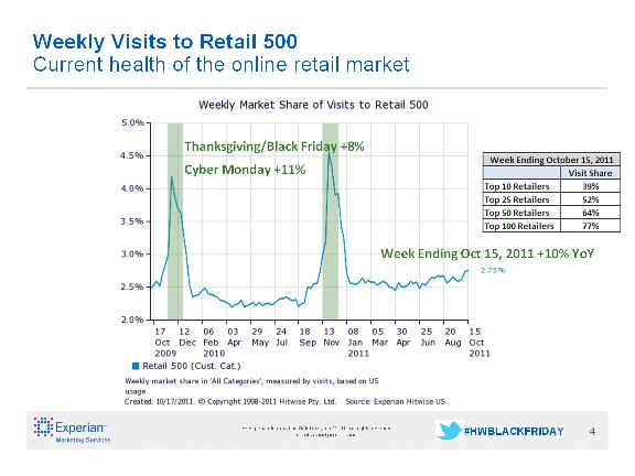 weekly-visits-retail500