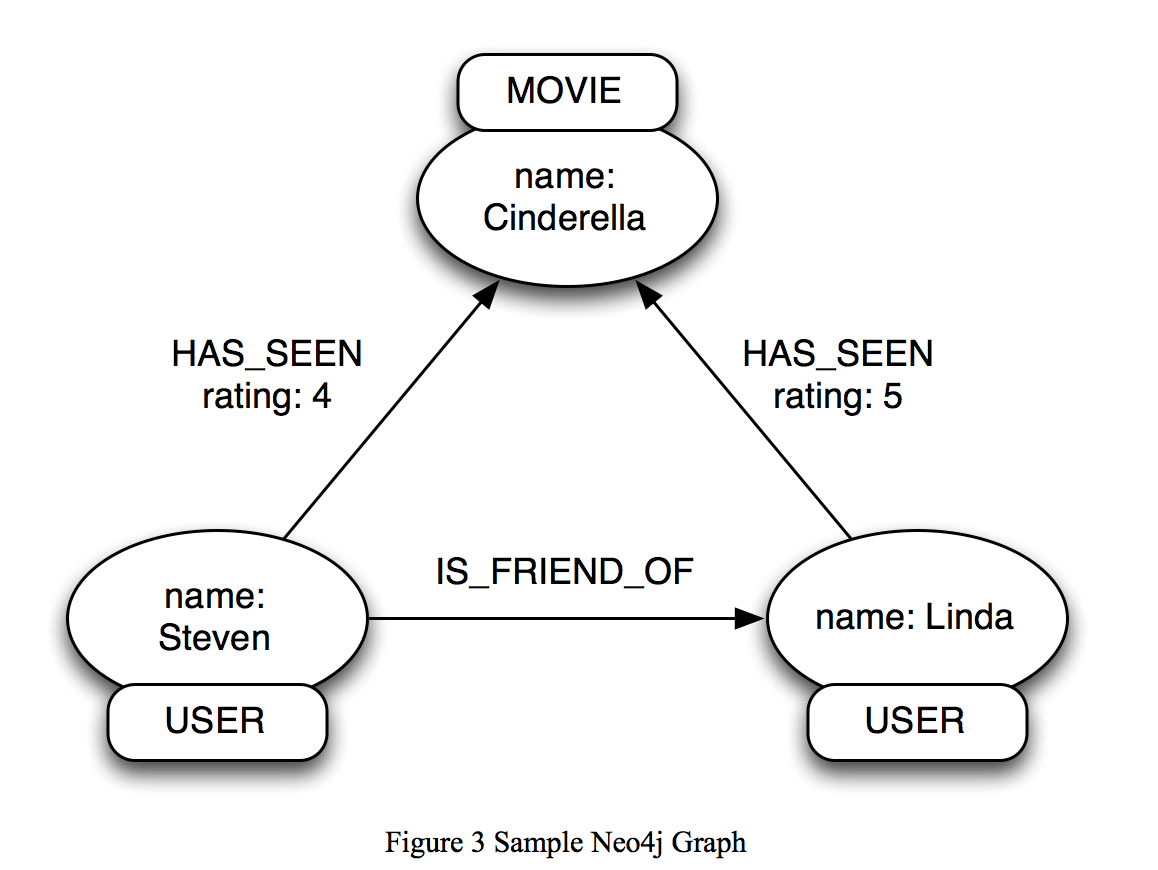 sample Neo4j graph
