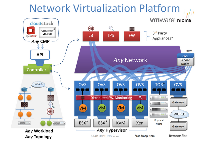 software defined networking - complex