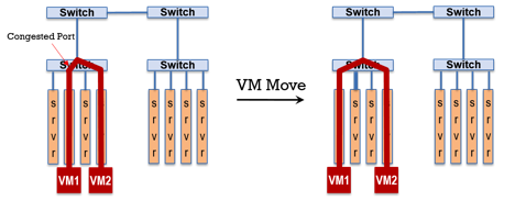 VM-Move-Network-Switch