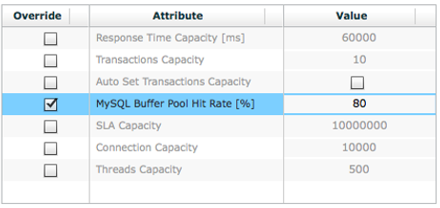 mysql buffer pool hit rate setting