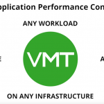 #WhyVMTurbo – Real-Time Application Performance Control For Any Workload, Any Infrastructure, Anywhere, Anytime