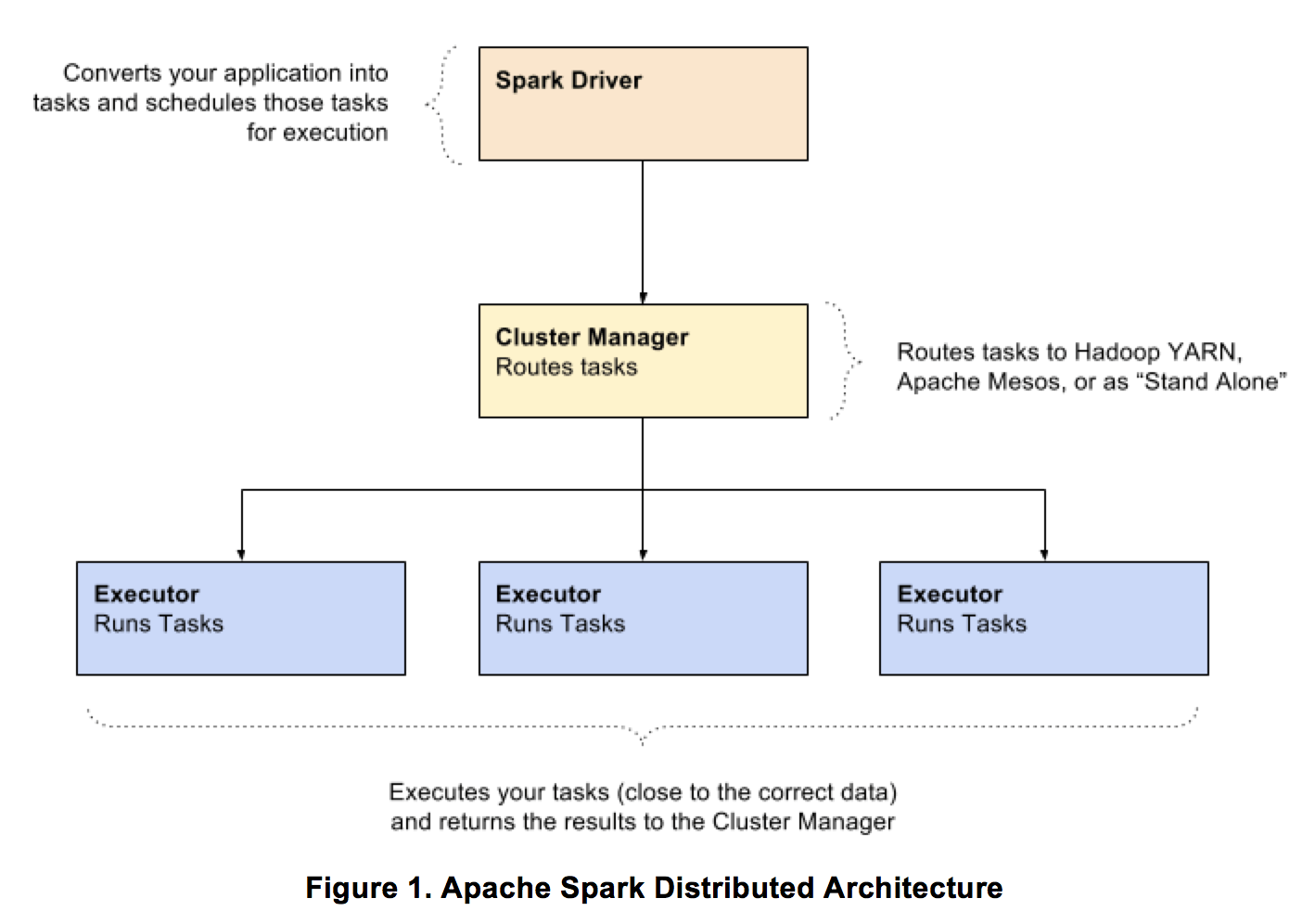 diving into apache spark: part 3 - distributed architecture