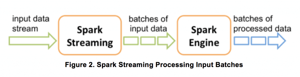 fig-2spark-streaming